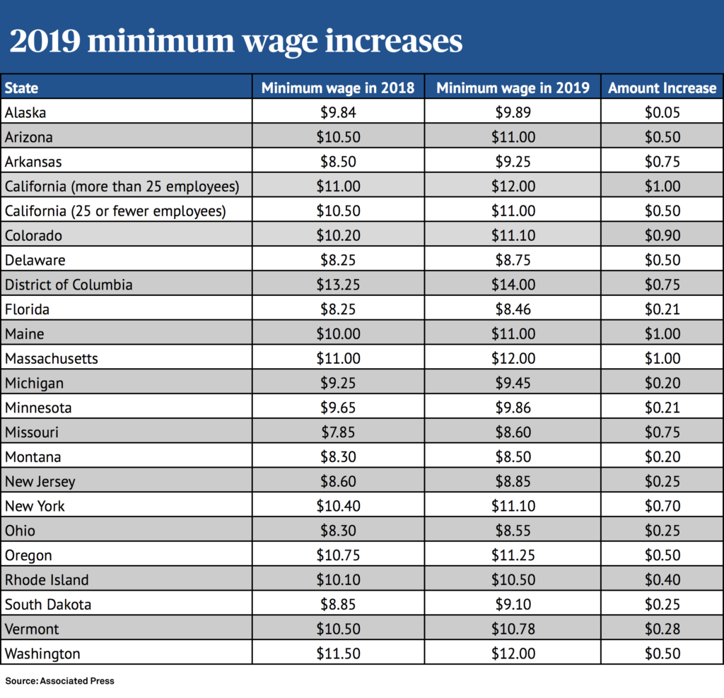 min-wage-increase-1024x988
